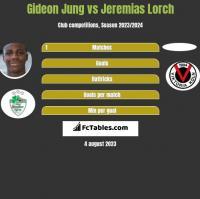 Gideon Jung vs Jeremias Lorch h2h player stats
