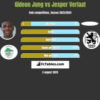 Gideon Jung vs Jesper Verlaat h2h player stats