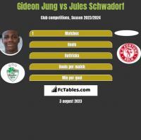 Gideon Jung vs Jules Schwadorf h2h player stats
