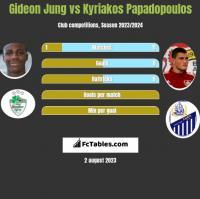 Gideon Jung vs Kyriakos Papadopoulos h2h player stats
