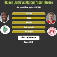 Gideon Jung vs Marcel Titsch-Rivero h2h player stats
