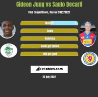 Gideon Jung vs Saulo Decarli h2h player stats