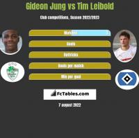 Gideon Jung vs Tim Leibold h2h player stats