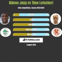 Gideon Jung vs Timo Letschert h2h player stats
