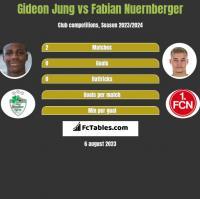 Gideon Jung vs Fabian Nuernberger h2h player stats