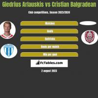 Giedrius Arlauskis vs Cristian Balgradean h2h player stats