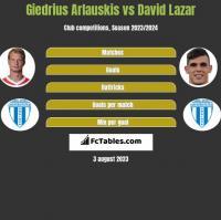 Giedrius Arlauskis vs David Lazar h2h player stats