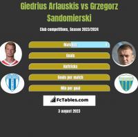 Giedrius Arlauskis vs Grzegorz Sandomierski h2h player stats