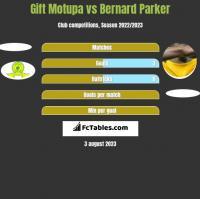 Gift Motupa vs Bernard Parker h2h player stats