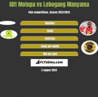 Gift Motupa vs Lebogang Manyama h2h player stats