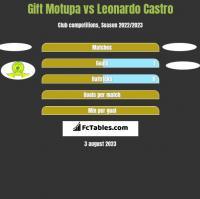 Gift Motupa vs Leonardo Castro h2h player stats