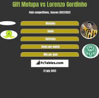 Gift Motupa vs Lorenzo Gordinho h2h player stats