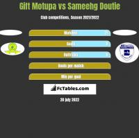 Gift Motupa vs Sameehg Doutie h2h player stats