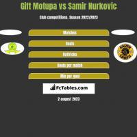 Gift Motupa vs Samir Nurkovic h2h player stats