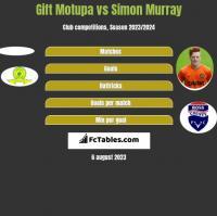Gift Motupa vs Simon Murray h2h player stats