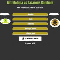 Gift Motupa vs Lazarous Kambole h2h player stats