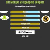 Gift Motupa vs Kgaogelo Sekgota h2h player stats