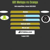 Gift Motupa vs Evanga h2h player stats