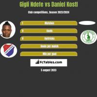 Gigli Ndefe vs Daniel Kostl h2h player stats