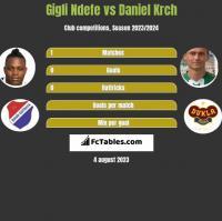 Gigli Ndefe vs Daniel Krch h2h player stats