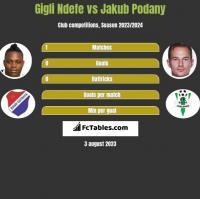 Gigli Ndefe vs Jakub Podany h2h player stats