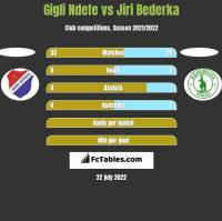 Gigli Ndefe vs Jiri Bederka h2h player stats
