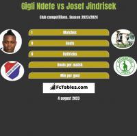 Gigli Ndefe vs Josef Jindrisek h2h player stats
