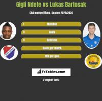 Gigli Ndefe vs Lukas Bartosak h2h player stats