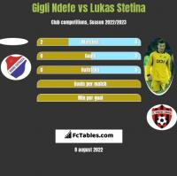 Gigli Ndefe vs Lukas Stetina h2h player stats