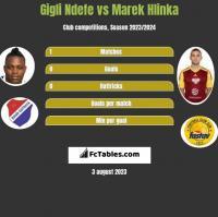 Gigli Ndefe vs Marek Hlinka h2h player stats