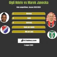 Gigli Ndefe vs Marek Janecka h2h player stats