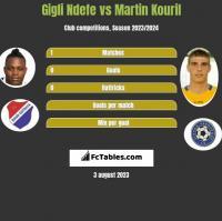 Gigli Ndefe vs Martin Kouril h2h player stats