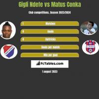 Gigli Ndefe vs Matus Conka h2h player stats