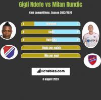 Gigli Ndefe vs Milan Rundic h2h player stats