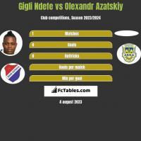 Gigli Ndefe vs Olexandr Azatskiy h2h player stats