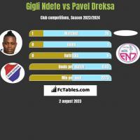 Gigli Ndefe vs Pavel Dreksa h2h player stats
