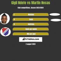 Gigli Ndefe vs Martin Necas h2h player stats