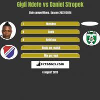 Gigli Ndefe vs Daniel Stropek h2h player stats