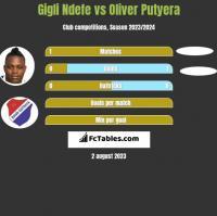 Gigli Ndefe vs Oliver Putyera h2h player stats