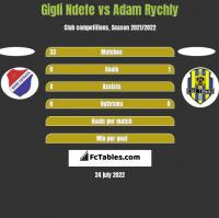 Gigli Ndefe vs Adam Rychly h2h player stats