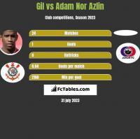 Gil vs Adam Nor Azlin h2h player stats