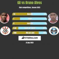 Gil vs Bruno Alves h2h player stats