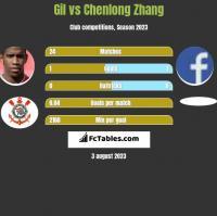 Gil vs Chenlong Zhang h2h player stats