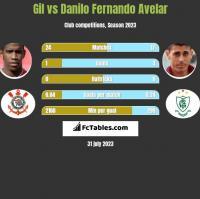Gil vs Danilo Fernando Avelar h2h player stats