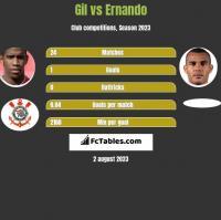 Gil vs Ernando h2h player stats