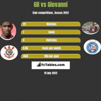 Gil vs Giovanni h2h player stats