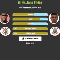 Gil vs Joao Pedro h2h player stats