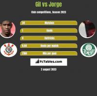 Gil vs Jorge h2h player stats