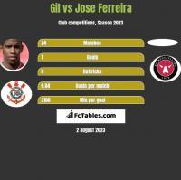 Gil vs Jose Ferreira h2h player stats