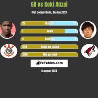 Gil vs Koki Anzai h2h player stats